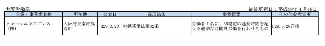 厚生労働省公認ブラック企業