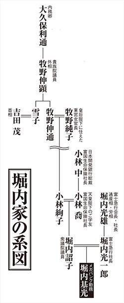 堀内家家系図