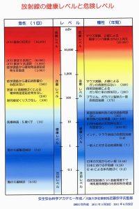 放射線レベル