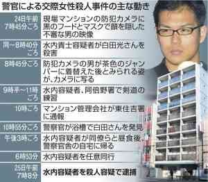 大阪府警巡査長交際相手殺人事件