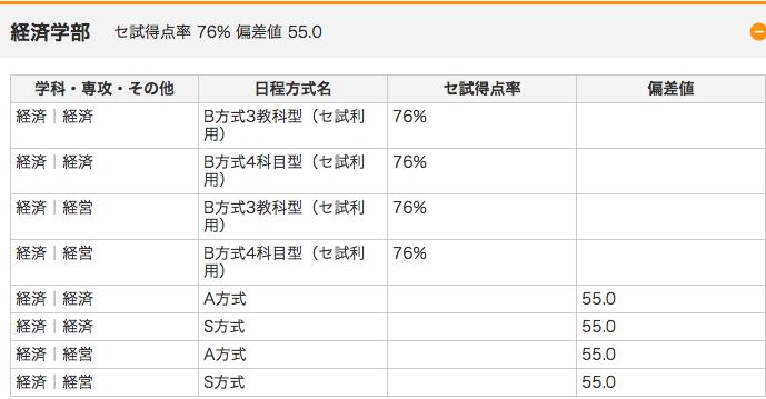 成城大学の偏差値の画像